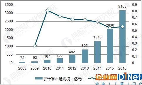 中国云计算市场规模