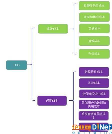 TCO模型(总体拥有成本)