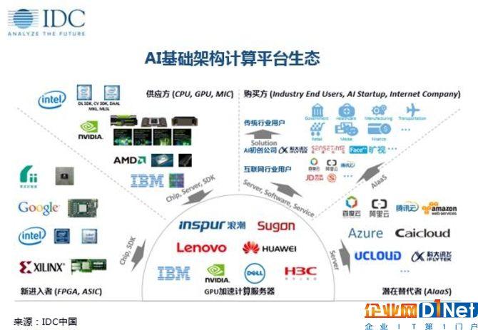 GPU加速计算salon36沙龙市场未来5年将超70%