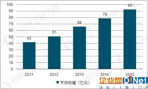 中国视频会议市场规模走势