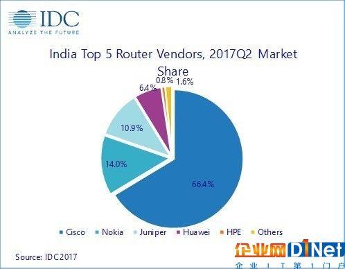 印度网络设备市场在2017年第二季度复苏