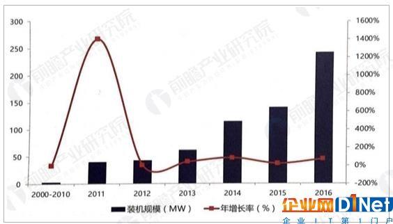 中国电化学储能累计装机规模