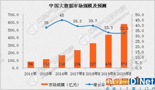 中国大数据市场规模分析及预测