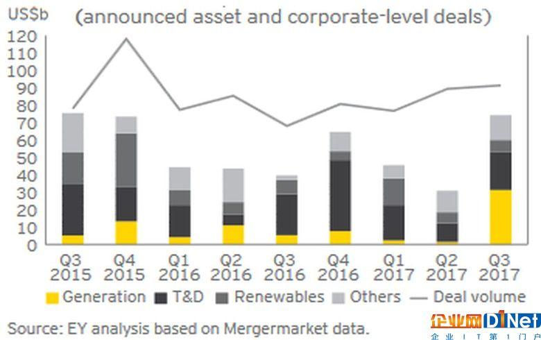 三季度全球电企交易743亿美元 环比激增141%