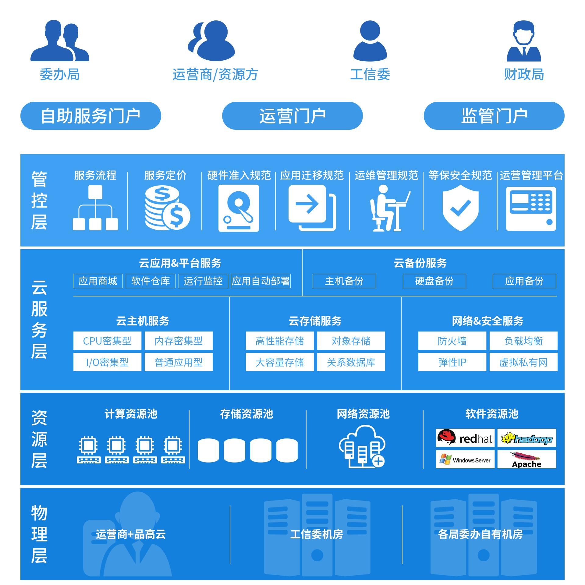 品高云中标广州市政府信息化云服务平台项目