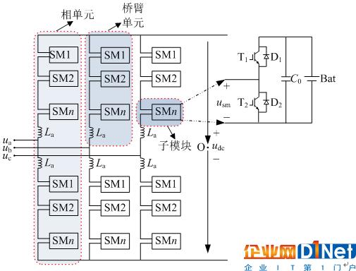 图1 MMC-ESS及半桥式子模块拓扑结构图 Fig. 1 Configuration of MMC-ESS and half-bridge sub-module 1.2 MMC-ESS的桥臂电流分析 对于传统MMC拓扑,受子模块电容充放电的影响,子模块电压存在基频波动和二倍频波动;受子模块电容电压波动影响,桥臂电流呈现二倍频等偶次谐波分量[18]。考虑到直流电流在三相均分、交流电流在上下桥臂均分、子模块电压波动引起的偶次环流等因素,因此传统MMC的上、下桥臂电流可以分别表达为