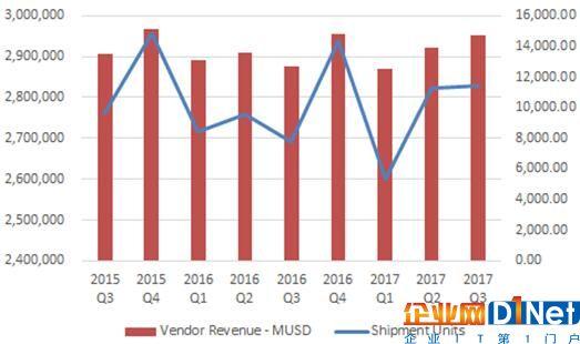 Gartner:全球服务器市场戴尔EMC、HPE、浪潮排名前三