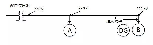 图7分布式电源接到个别用户侧对其他用户的影响 由上述分析可知,将所有分布式电源全部接入同一个负荷节点会明显影响电压分布。渗透率(指接入的分布式电源的容量和所接入电网的总容量之比)相同的分布式电源在不同位置时所形成的电压分布差别很大。如果较大容量的分布式电源接入馈线中部,局部极大电压也就出现在线路中部。分布式电源越接近系统母线,对线路电压分布的影响就越小。在非峰荷时段,如果分布式电源注入的电能超过用户负荷需求,就会在系统中产生反向潮流,此时更容易导致某些点的电压过高。同时,分布式电源的出力受自然条件的影响