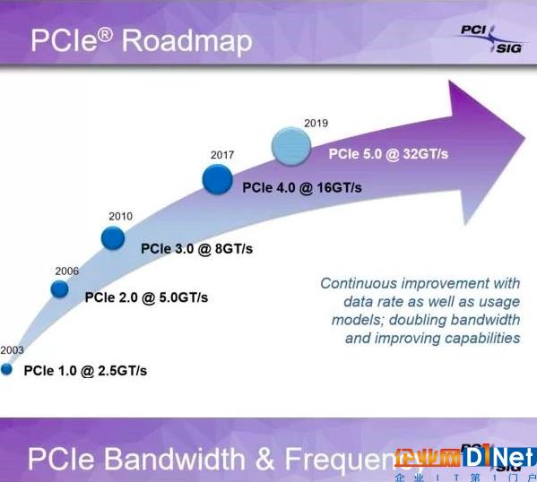 这一次升级等了七年 PCIe 4.0终于发布了