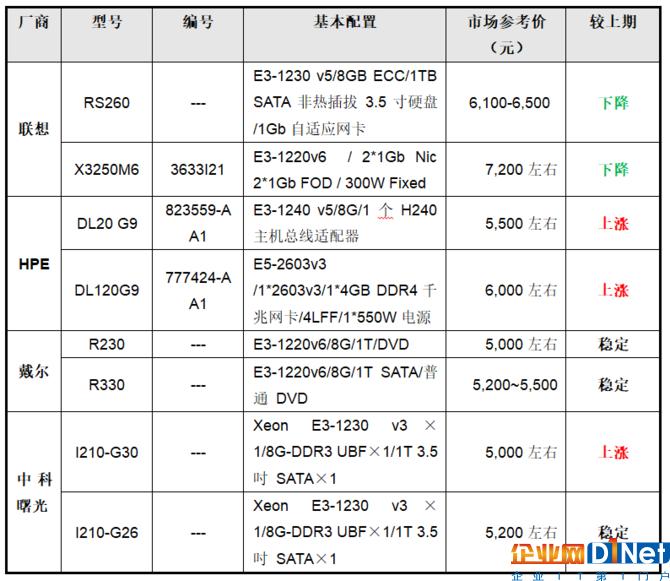 乐天堂fun88价格指导 1月单路机架乐天堂fun88选购