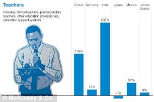 印度的教师数量将增长208%,可谓相当惊人。但在日本则将减少8%,与顾客打交道的工作更是会减少13%。