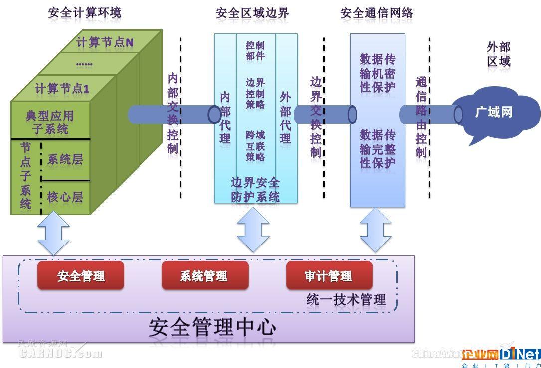 新形势下中国民航网络信息安全体系建设研究
