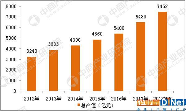 2010-2018年中国视频监控市场规模增长趋势图(数据来源:中商产业研究院)