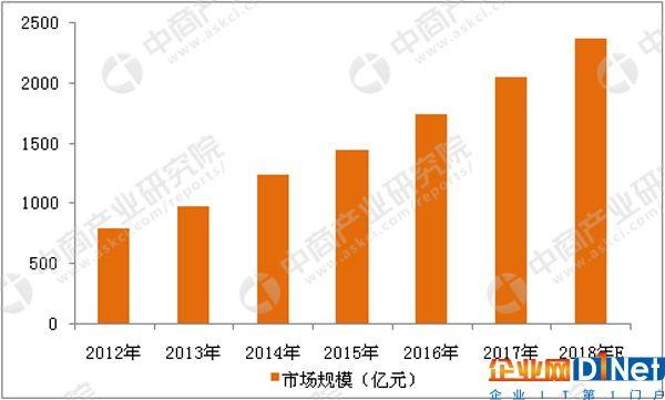 2012-2018年中国防盗报警系统市场规模增长趋势图(数据来源:中商产业研究院)