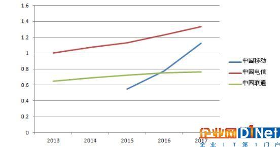 三大运营商近五年固网用户数