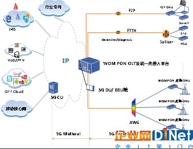 基于OLT统一光接入平台的WDM-PON 前传组网方案