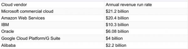 顶级云服务商发展策略:亚马逊AWS、微软Azure、谷歌云等1