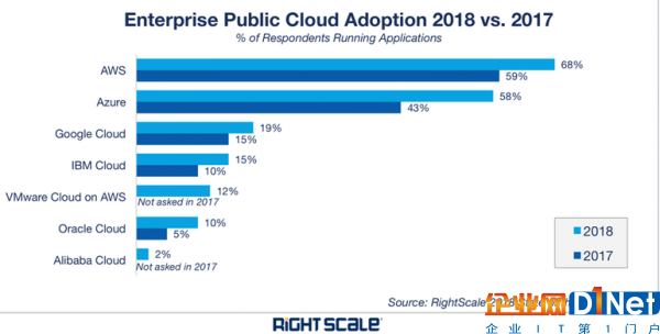顶级云服务商发展策略:亚马逊AWS、微软Azure、谷歌云等2