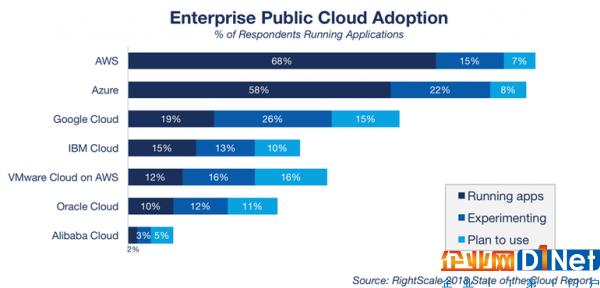 顶级云服务商发展策略:亚马逊AWS、微软Azure、谷歌云等3