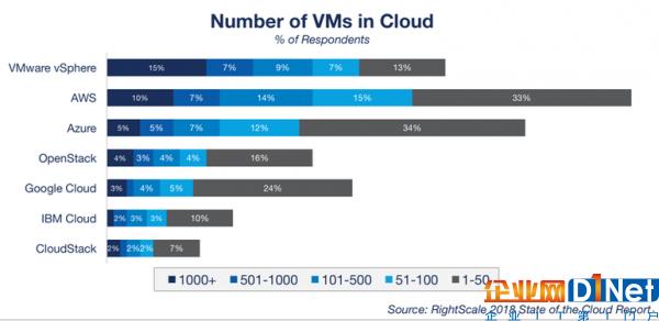 顶级云服务商发展策略:亚马逊AWS、微软Azure、谷歌云等5
