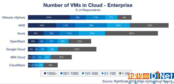顶级云服务商发展策略:亚马逊AWS、微软Azure、谷歌云等6