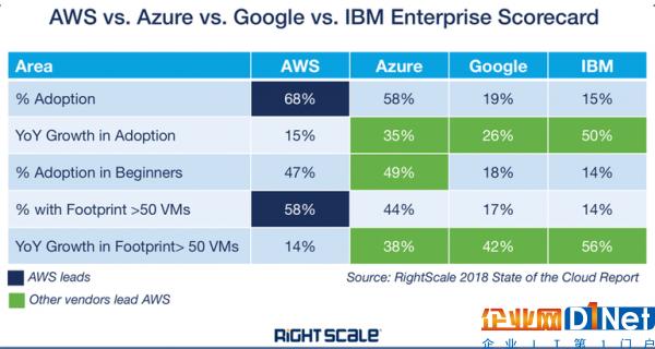 顶级云服务商发展策略:亚马逊AWS、微软Azure、谷歌云等7