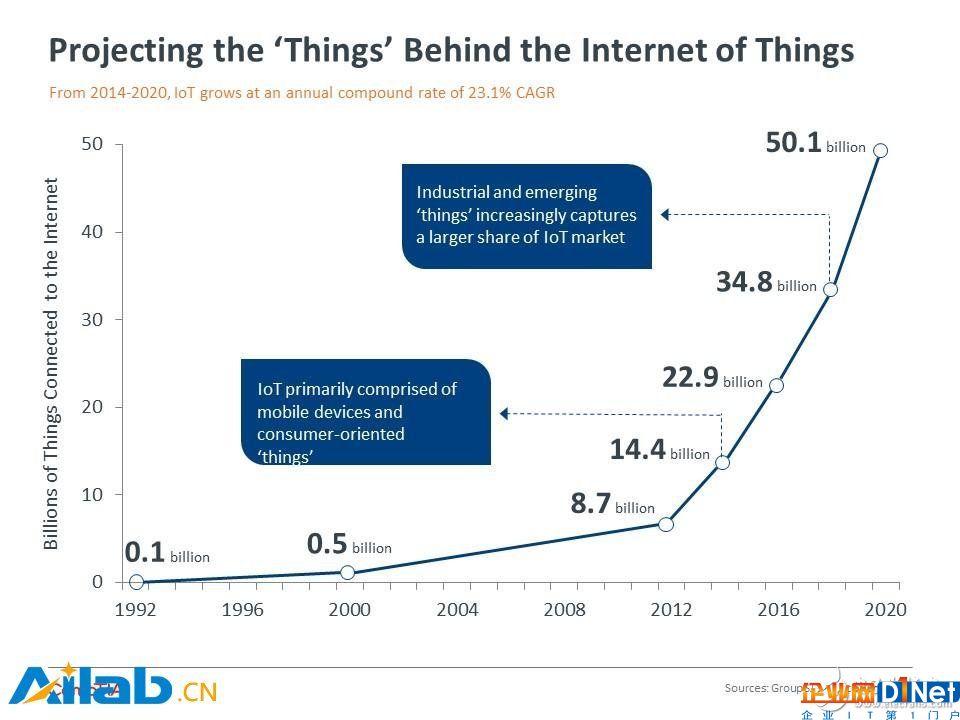 物联网的规模有多大呢?2020年设备数量或达501亿