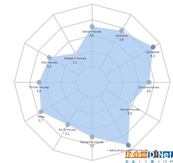 2018年6大BI与数据可视化工具的比较分析