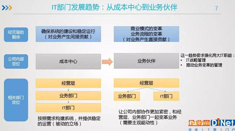 从cio的视角看企业架构在it组织转型中的作用