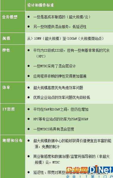 表:未来数据中心的设计和运营标准