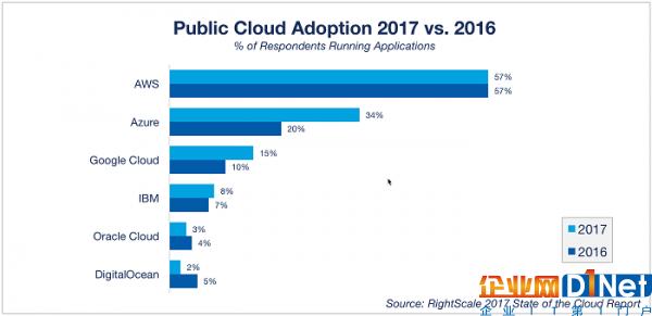 微软有望年内市值破万亿 公有云服务成业绩顶梁柱3