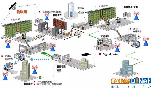 工业互联网支撑企业通过智能制造实现业务目标