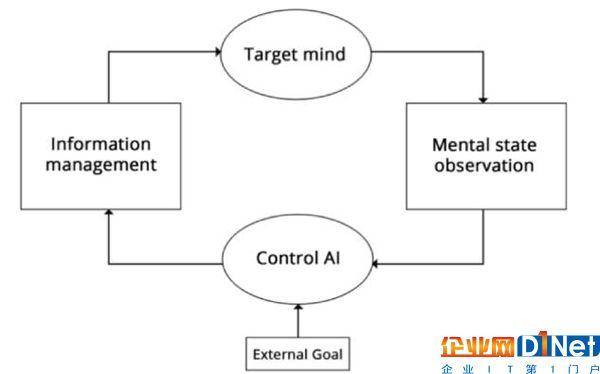 分析:是什么让我对人工智能忧心忡忡?