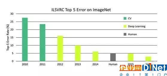 8年时间内计算机对图像分类的错误率统计