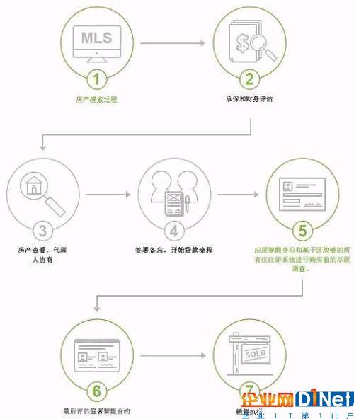 下面我们分别介绍对应环节的应用成果或构想。
