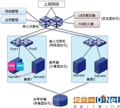 融合的云计算基础架构