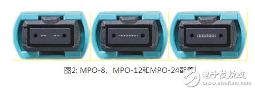 MPO连接器:为应用选择最佳的多模连接器,满足数据中心设计需求