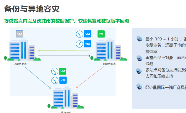 加快企业数字化转型 SMTX OS3.5构建更易用、稳定的超融合架构