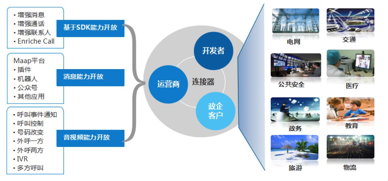 中兴通讯RCS:构建新平台,打造新生态