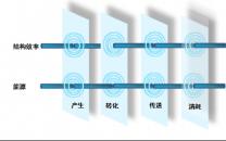 能效切片——两个效率维度持续优化数据中心