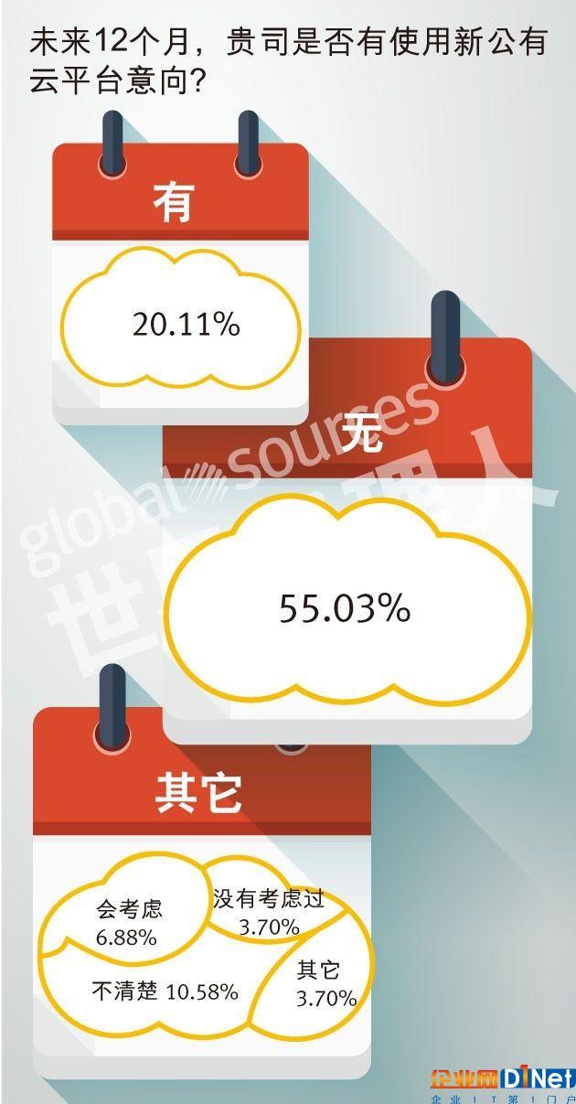 未来12个月,贵司是否有使用新公有云平台意向?