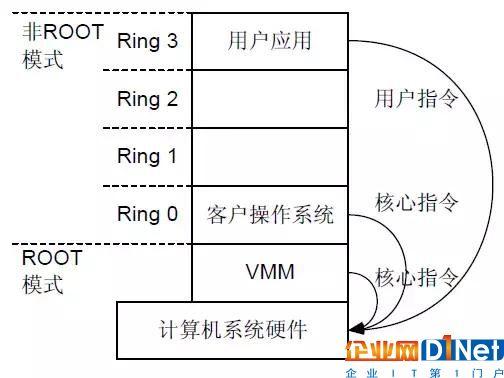 云计算基础知识:CPU虚拟化