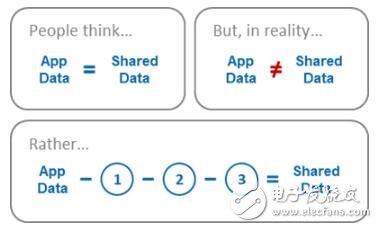 区块链生态系统中的数据为何会外逃