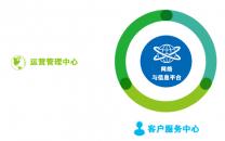 上海业奥为中新天津生态城提供全渠道智慧服务平台