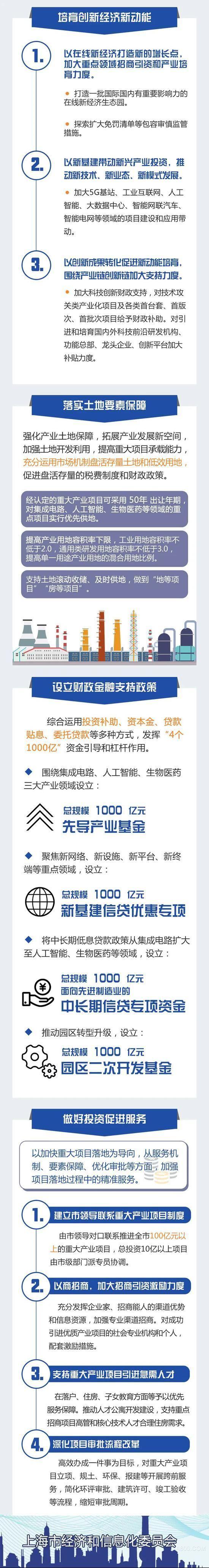 """上海将设立4000亿资金  用以支持""""新基建""""等产业发展"""